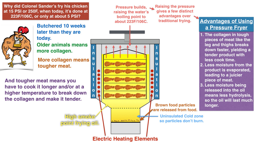 How does a pressure fryer work?